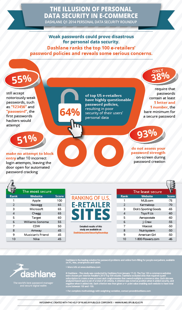 secure retailers infographic