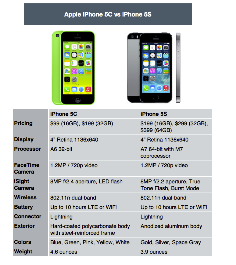 Apple iPhone5S Chart