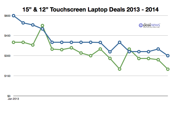 Touchscreen Laptop Chart