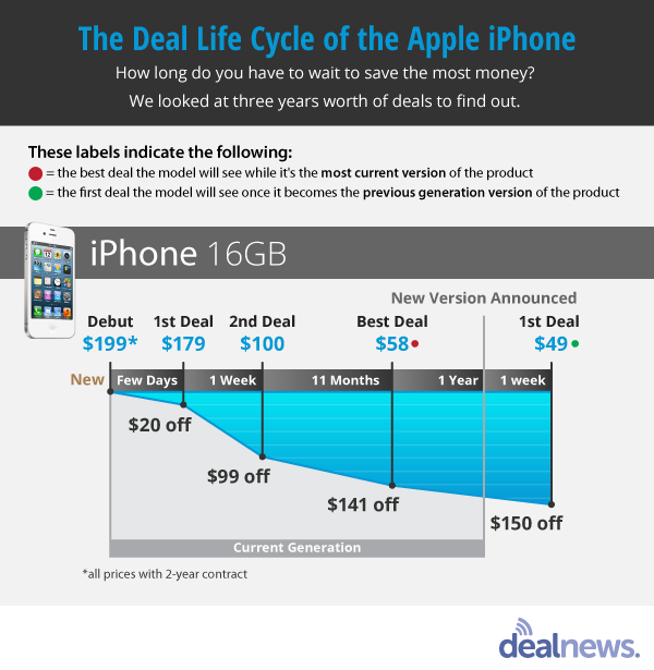 Apple Deals